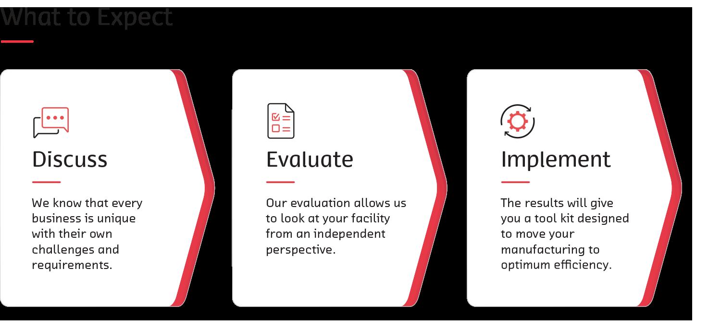 Diagram - Discuss, Evaluate, Implement